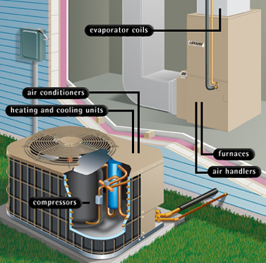 HVAC repairs Archives | Accel Heating & Cooling