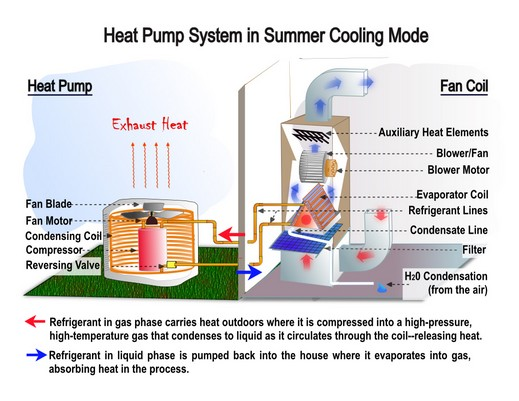 Heat Pump Systems : Heat pumps archives accel heating cooling