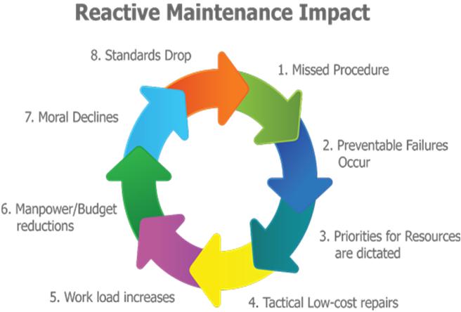 Accel Preventative Maintenance
